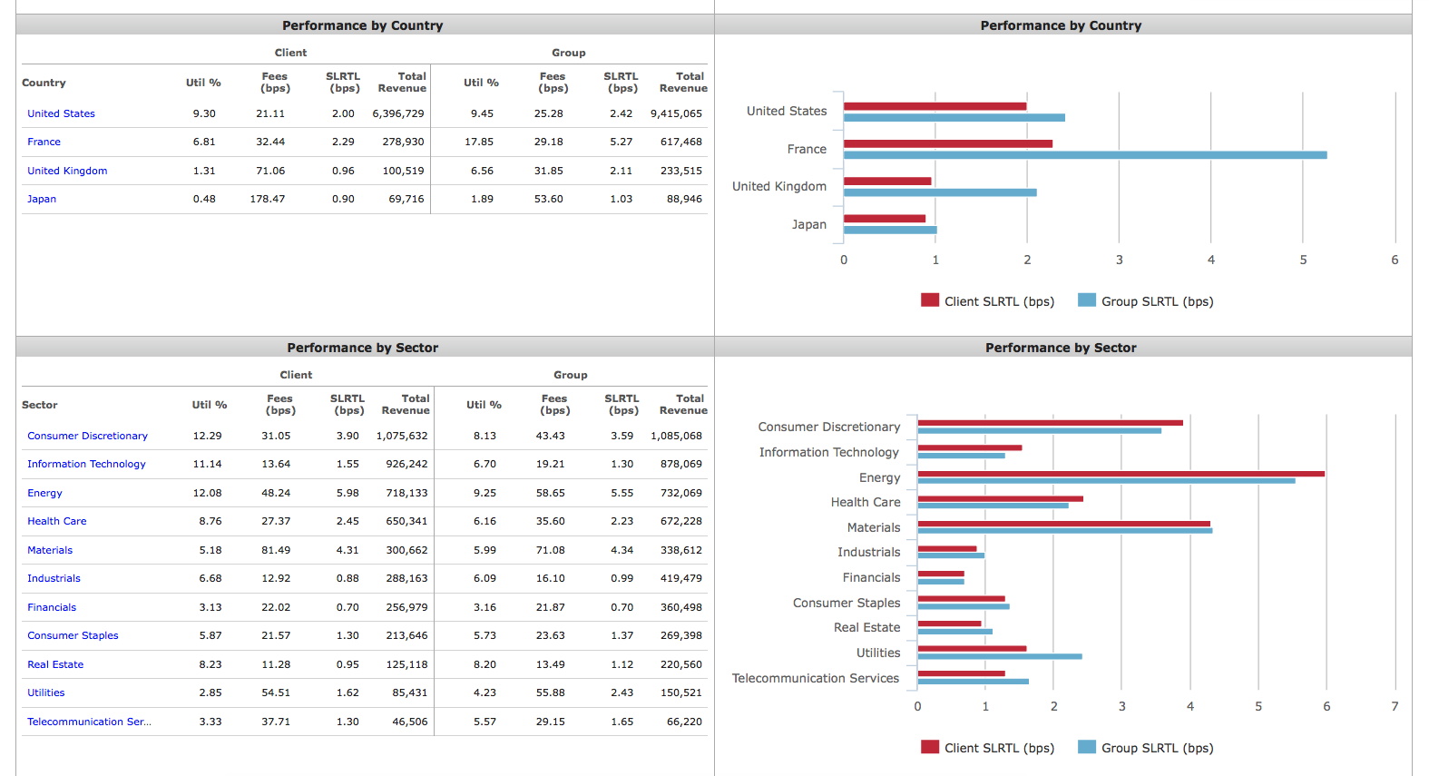 Agent Lender Performance Metrics