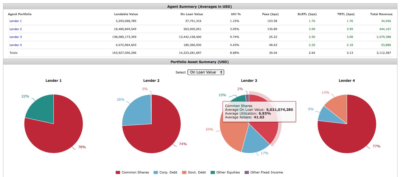 Agent Lender Summary Statistics
