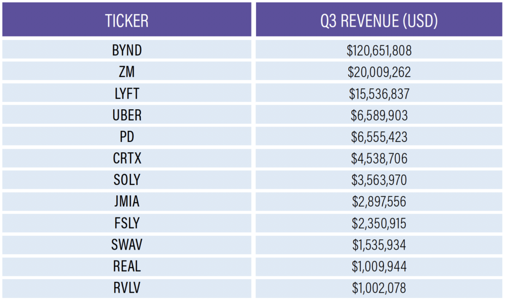 2019 Top Earning IPOs